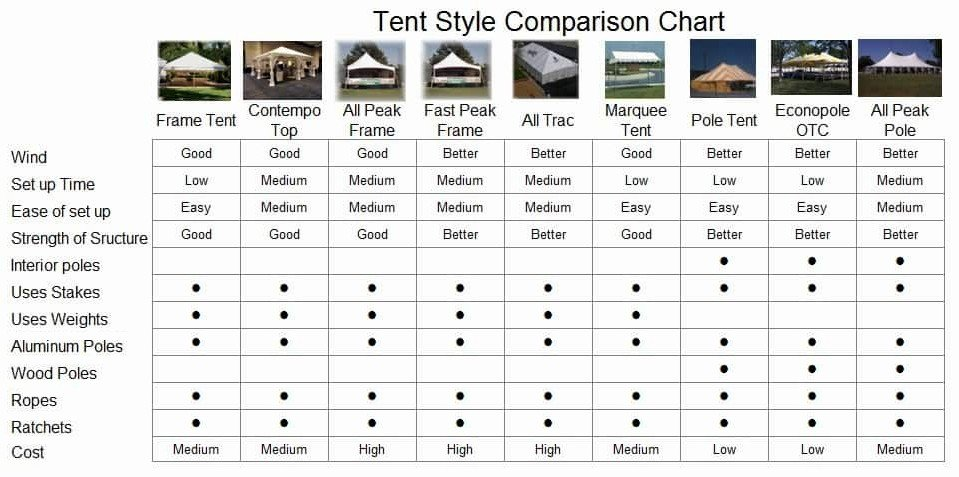 Tent compare chart